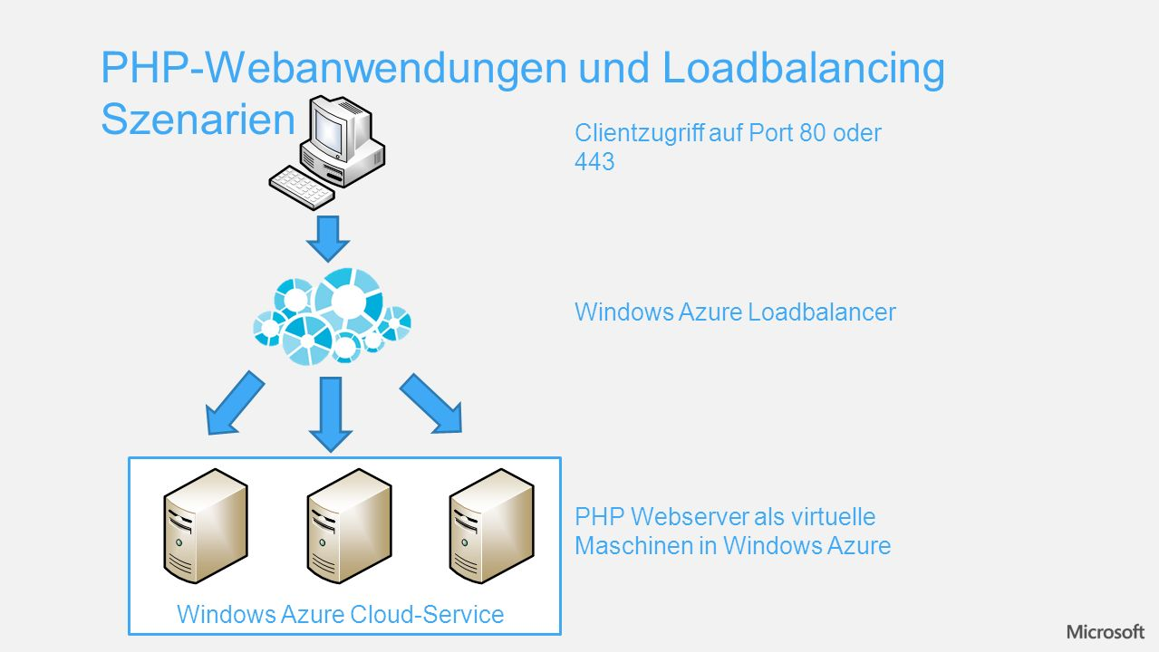 PHP-Webanwendungen und Loadbalancing Szenarien Windows Azure Loadbalancer PHP Webserver als virtuelle Maschinen in Windows Azure Windows Azure Cloud-S