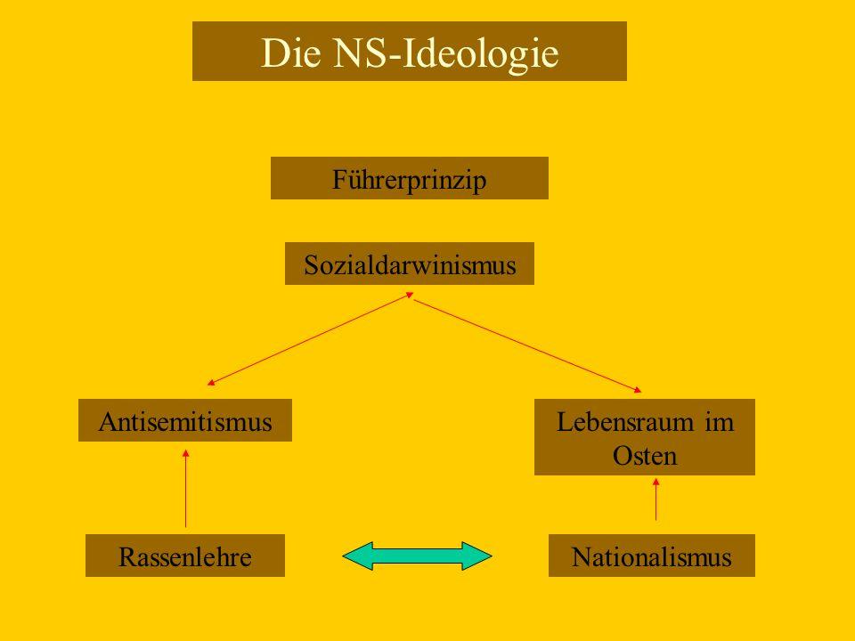 Die NS-Ideologie Rassenlehre Führerprinzip Nationalismus AntisemitismusLebensraum im Osten Sozialdarwinismus
