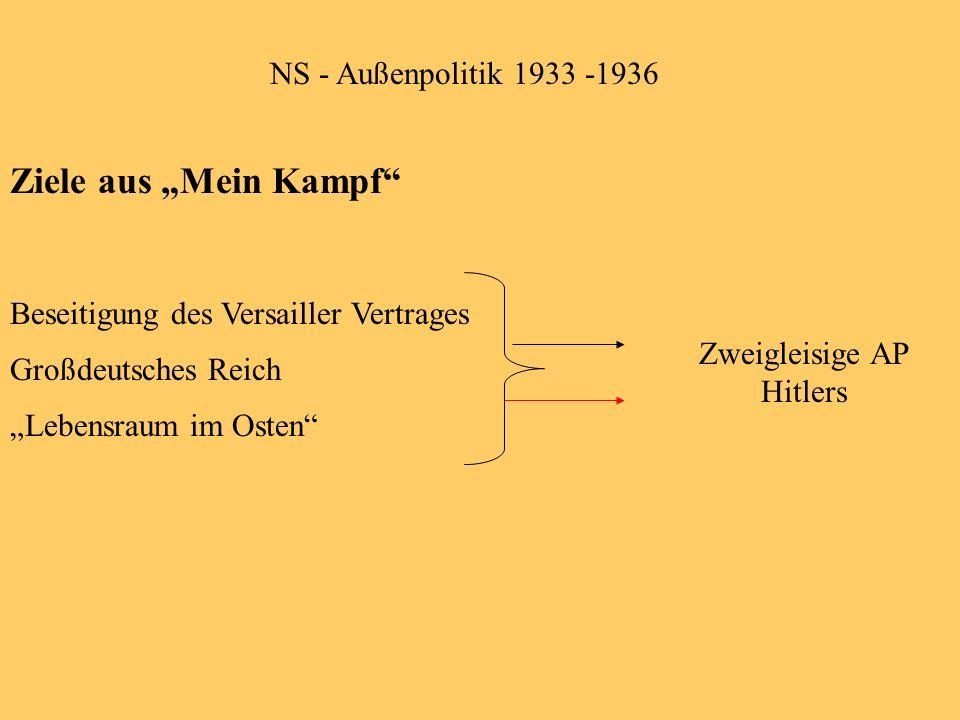 NS - Außenpolitik 1933 -1936 Ziele aus Mein Kampf Beseitigung des Versailler Vertrages Großdeutsches Reich Lebensraum im Osten Zweigleisige AP Hitlers