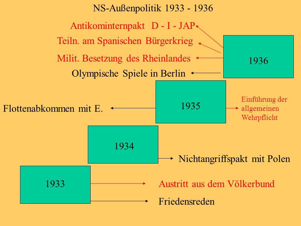 1933 1934 1935 1936 Friedensreden Austritt aus dem Völkerbund Nichtangriffspakt mit Polen Flottenabkommen mit E. Einführung der allgemeinen Wehrpflich