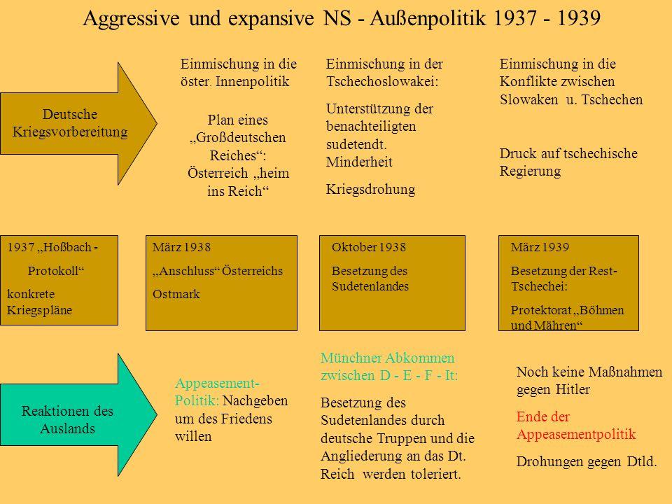Aggressive und expansive NS - Außenpolitik 1939 Deutsche Kriegsvorbereitung Reaktionen des Auslands Geheimer Plan eines Angriffs auf Polen Forderung nach der Rückgabe Danzigs April 1939 Kündigung des dt.- engl.Flottenabkommens u.