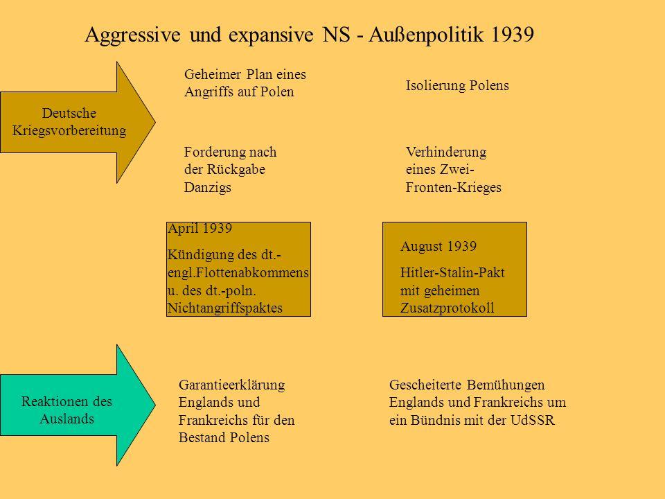Aggressive und expansive NS - Außenpolitik 1939 Deutsche Kriegsvorbereitung Reaktionen des Auslands Geheimer Plan eines Angriffs auf Polen Forderung n