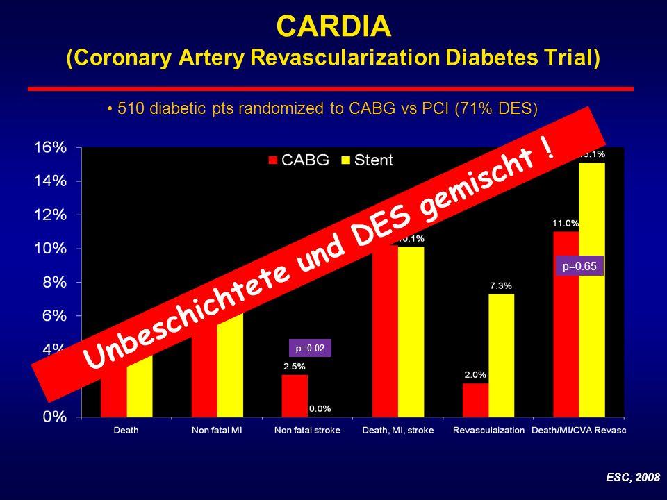 CARDIA (Coronary Artery Revascularization Diabetes Trial) ESC, 2008 510 diabetic pts randomized to CABG vs PCI (71% DES) p=0.02 p=0.65 Unbeschichtete und DES gemischt !