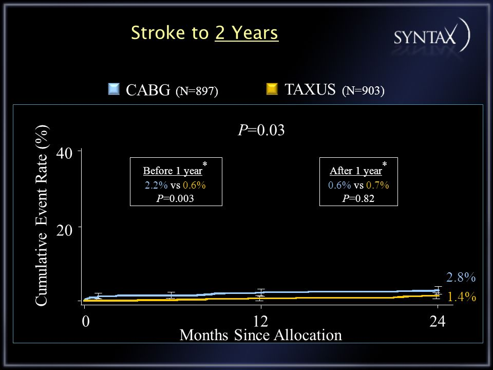 Stroke to 2 Years 1.4% 2.8% 01224 Months Since Allocation Cumulative Event Rate (%) P=0.03 TAXUS (N=903) CABG (N=897) 20 40 Before 1 year * 2.2% vs 0.