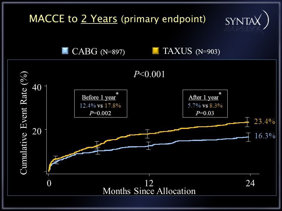 MACCE to 2 Years (primary endpoint) P<0.001 01224 Months Since Allocation Cumulative Event Rate (%) 16.3% 23.4% TAXUS (N=903) CABG (N=897) 20 40 Before 1 year * 12.4% vs 17.8% P=0.002 After 1 year * 5.7% vs 8.3% P=0.03