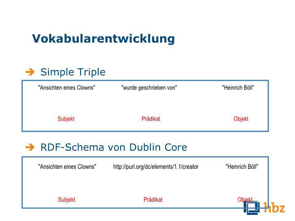 Vokabularentwicklung Simple Triple RDF-Schema von Dublin Core