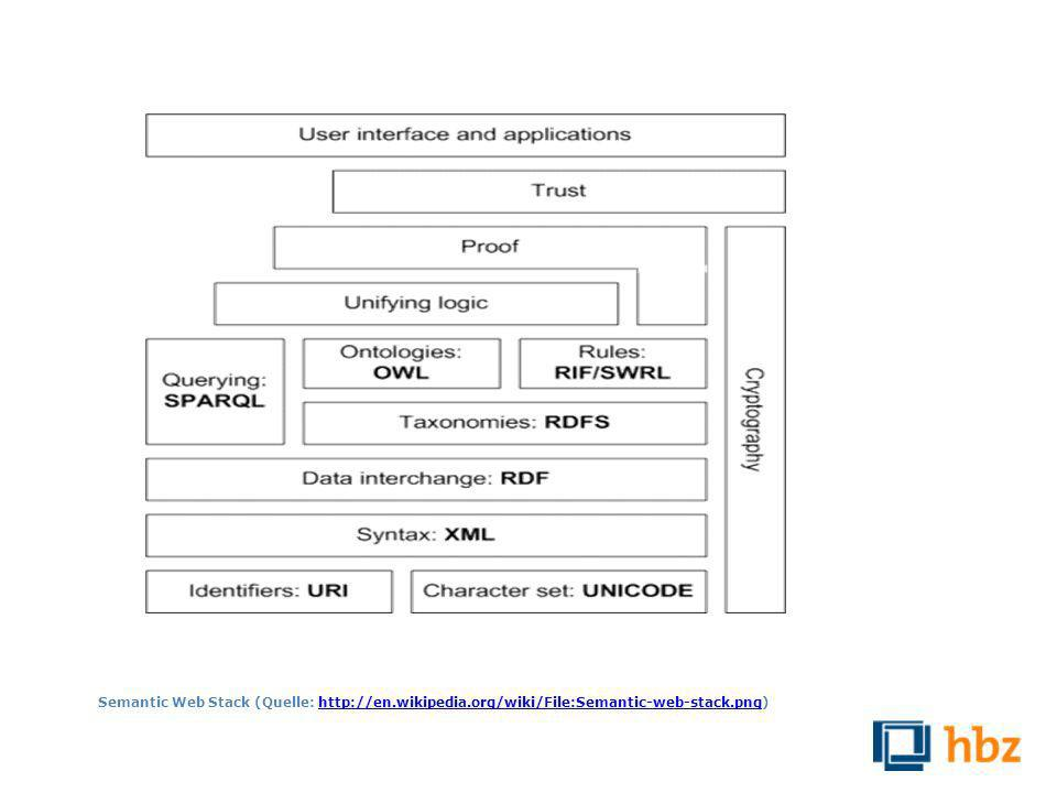 Semantic Web Stack (Quelle: http://en.wikipedia.org/wiki/File:Semantic-web-stack.png)http://en.wikipedia.org/wiki/File:Semantic-web-stack.png