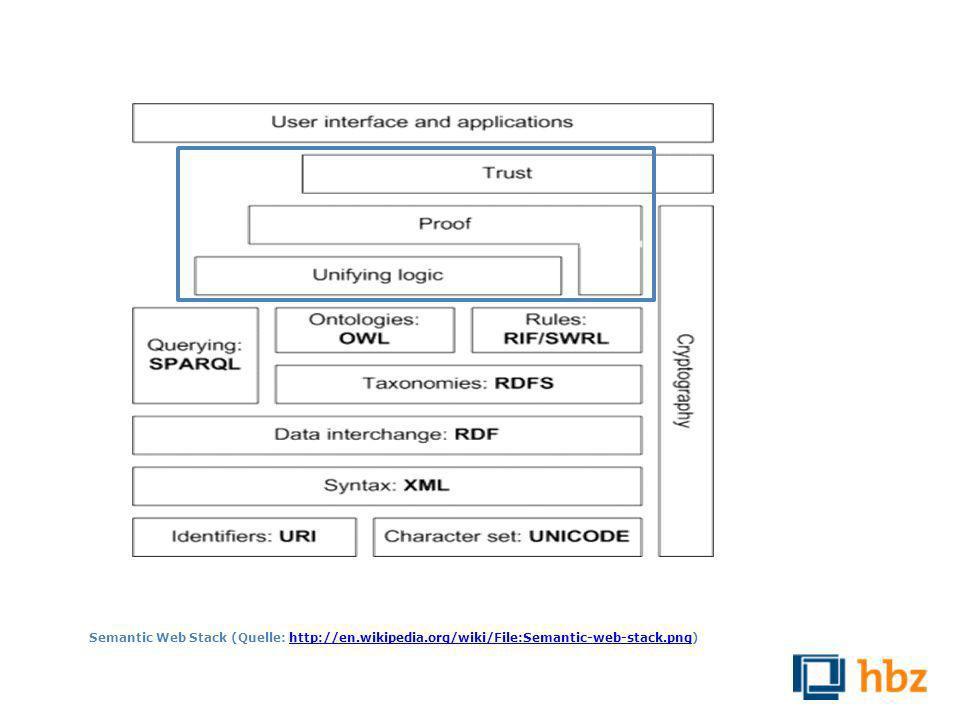 Linked Data als Teil des Semantic Webs