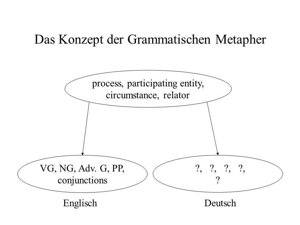 Das Konzept der Grammatischen Metapher process, participating entity, circumstance, relator VG, NG, Adv. G, PP, conjunctions ?, ?, ?, ?, ? EnglischDeu