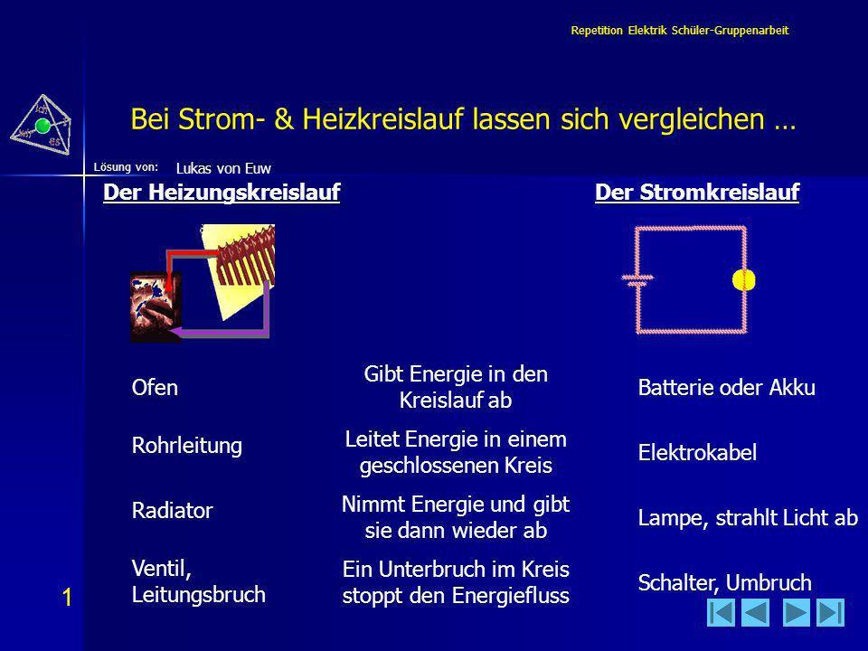 1 1 Lösung von: Repetition Elektrik Schüler-Gruppenarbeit Bei Strom- & Heizkreislauf lassen sich vergleichen … Der HeizungskreislaufDer Stromkreislauf Gibt Energie in den Kreislauf ab Leitet Energie in einem geschlossenen Kreis Nimmt Energie und gibt sie dann wieder ab Ein Unterbruch im Kreis stoppt den Energiefluss OfenBatterie oder Akku Elektrokabel Lampe, strahlt Licht ab Schalter, Umbruch Rohrleitung Radiator Lukas von Euw Ventil, Leitungsbruch