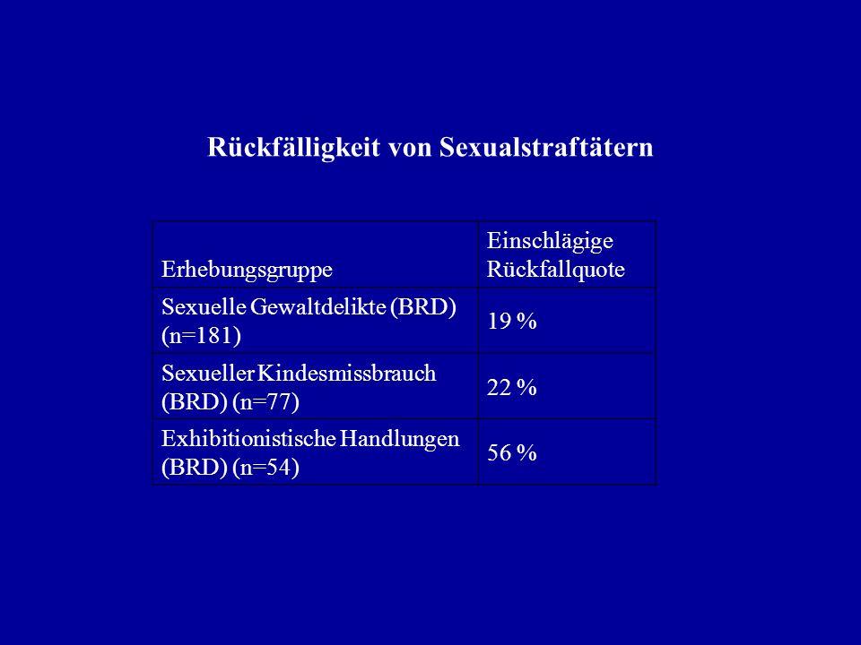 Rückfälligkeit von Sexualstraftätern Erhebungsgruppe Einschlägige Rückfallquote Sexuelle Gewaltdelikte (BRD) (n=181) 19 % Sexueller Kindesmissbrauch (BRD) (n=77) 22 % Exhibitionistische Handlungen (BRD) (n=54) 56 %