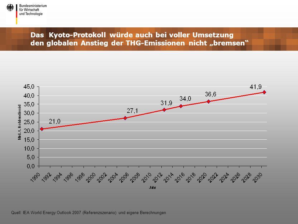 Das Kyoto-Protokoll würde auch bei voller Umsetzung den globalen Anstieg der THG-Emissionen nicht bremsen Quell: IEA World Energy Outlook 2007 (Refere