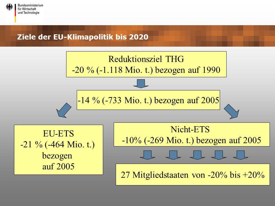 Ziele der EU-Klimapolitik bis 2020 Reduktionsziel THG -20 % (-1.118 Mio. t.) bezogen auf 1990 -14 % (-733 Mio. t.) bezogen auf 2005 EU-ETS -21 % (-464