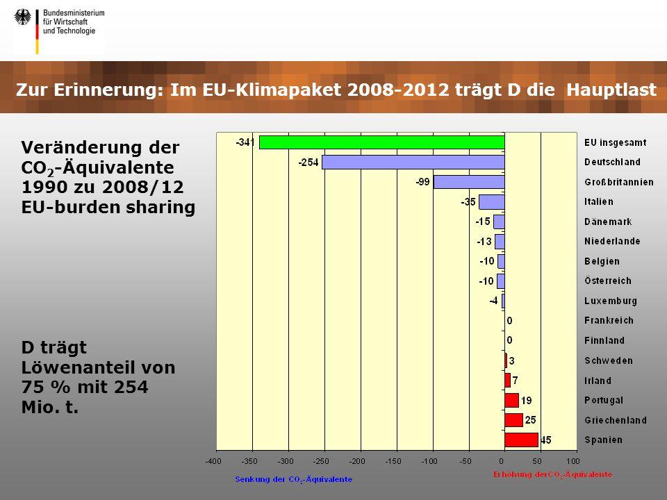 Veränderung der CO 2 -Äquivalente 1990 zu 2008/12 EU-burden sharing D trägt Löwenanteil von 75 % mit 254 Mio. t. Zur Erinnerung: Im EU-Klimapaket 2008