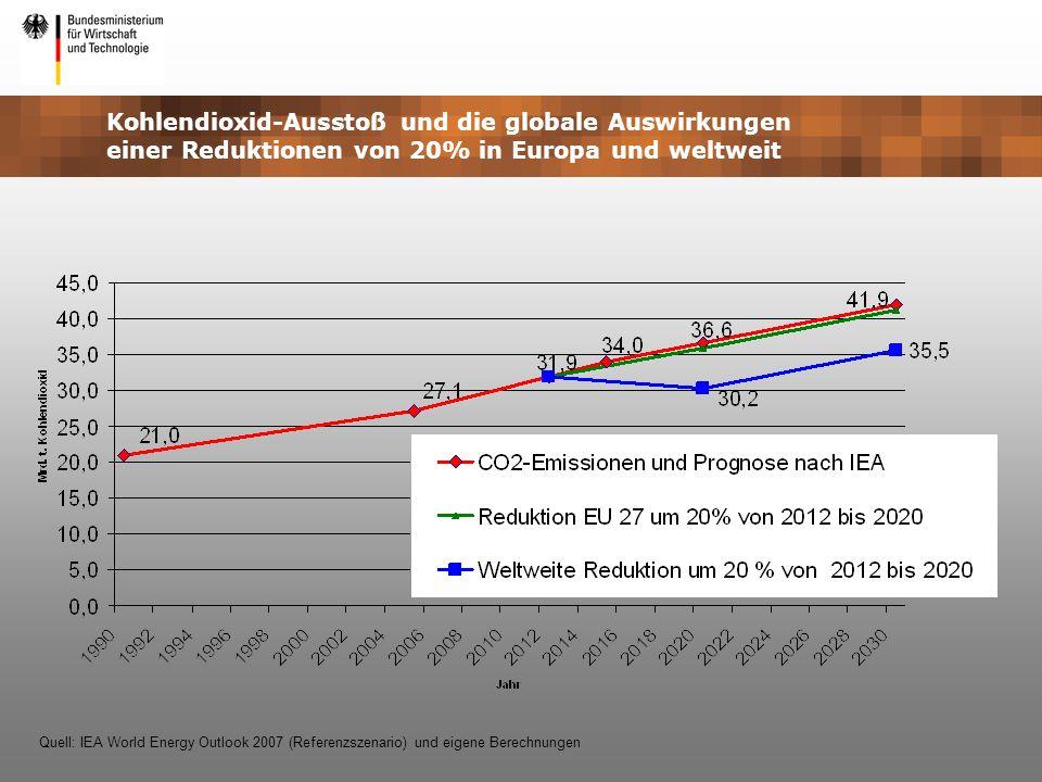 Kohlendioxid-Ausstoß und die globale Auswirkungen einer Reduktionen von 20% in Europa und weltweit Quell: IEA World Energy Outlook 2007 (Referenzszena