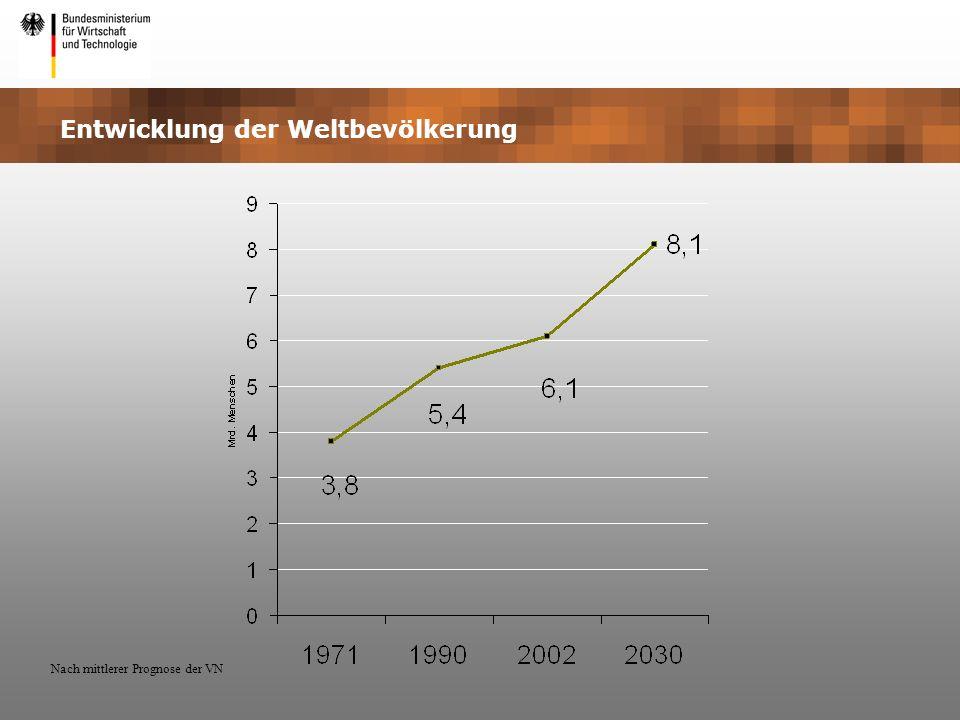 Entwicklung der Weltbevölkerung Nach mittlerer Prognose der VN