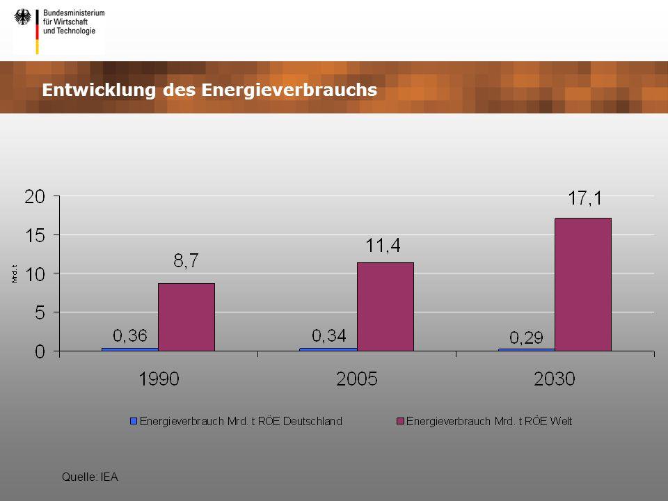 Entwicklung des Energieverbrauchs Quelle: IEA