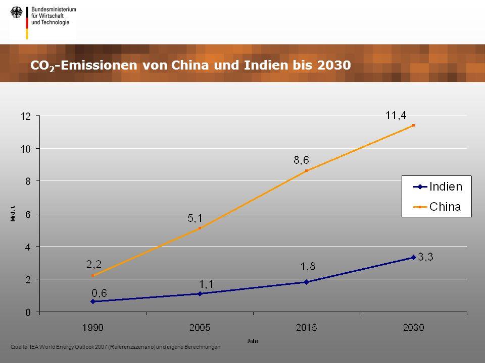 CO 2 -Emissionen von China und Indien bis 2030 Quelle: IEA World Energy Outlook 2007 (Referenzszenario) und eigene Berechnungen