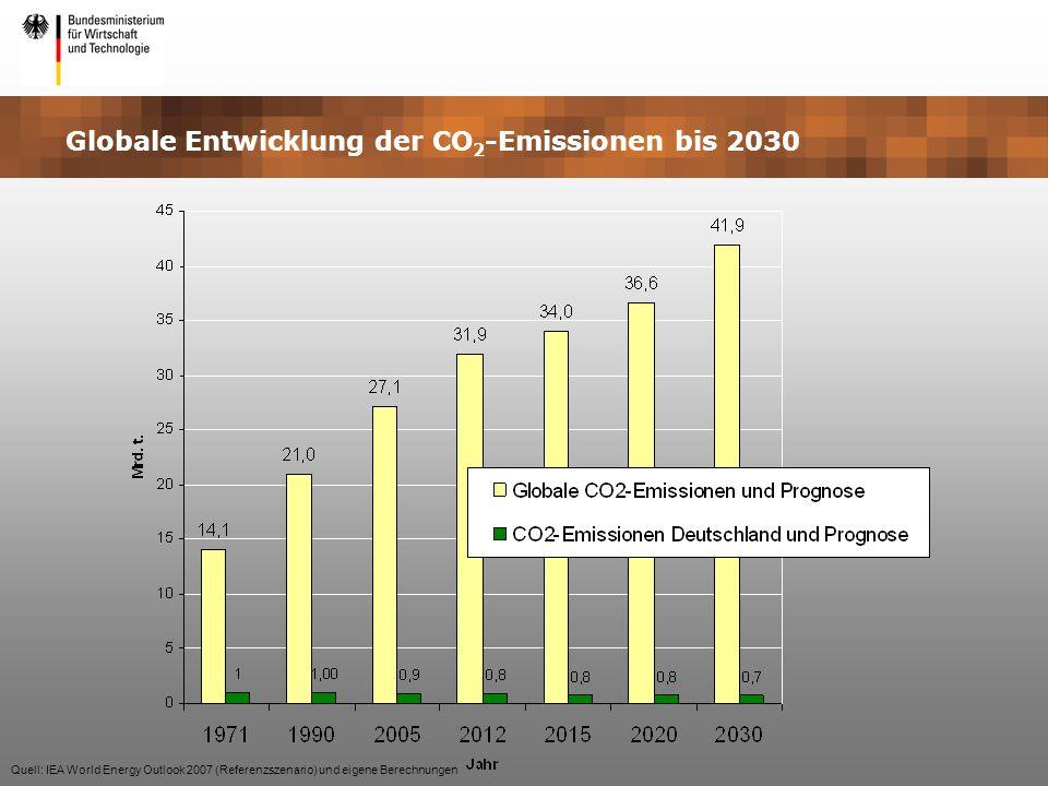 Globale Entwicklung der CO 2 -Emissionen bis 2030 Quell: IEA World Energy Outlook 2007 (Referenzszenario) und eigene Berechnungen