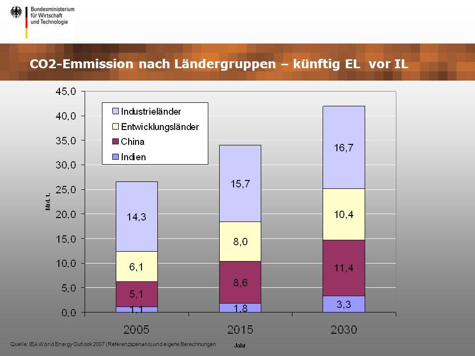 CO2-Emmission nach Ländergruppen – künftig EL vor IL Quelle: IEA World Energy Outlook 2007 (Referenzszenario) und eigene Berechnungen