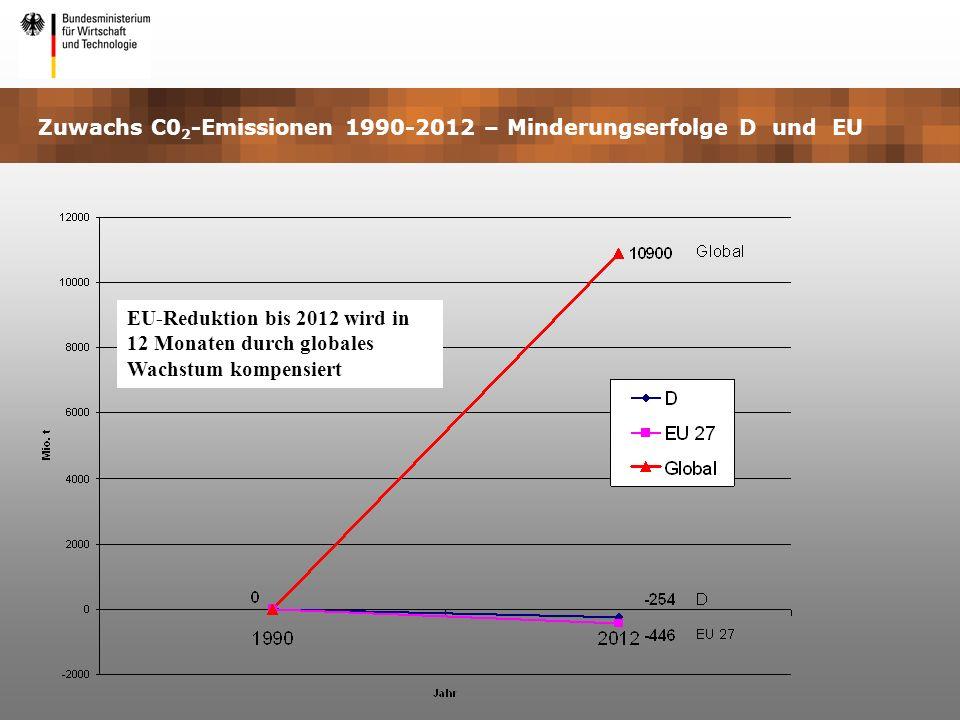 Zuwachs C0 2 -Emissionen 1990-2012 – Minderungserfolge D und EU EU-Reduktion bis 2012 wird in 12 Monaten durch globales Wachstum kompensiert