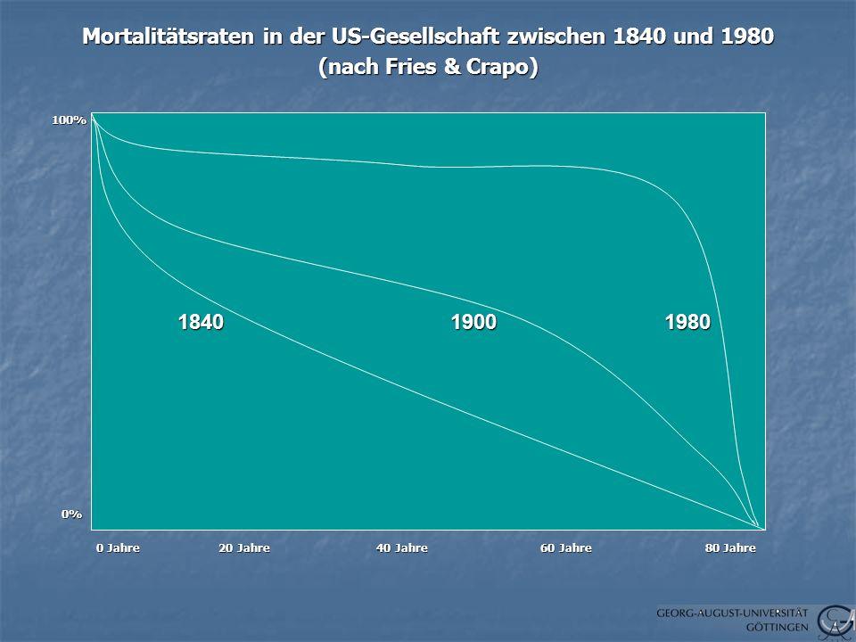 Mortalitätsraten in der US-Gesellschaft zwischen 1840 und 1980 (nach Fries & Crapo) 100% 0% 0% 0 Jahre 20 Jahre 40 Jahre 60 Jahre 80 Jahre 0 Jahre 20 Jahre 40 Jahre 60 Jahre 80 Jahre 1840 1900 1980