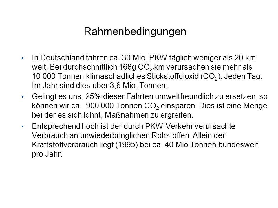 Rahmenbedingungen In Deutschland fahren ca. 30 Mio. PKW täglich weniger als 20 km weit. Bei durchschnittlich 168g CO 2/ km verursachen sie mehr als 10