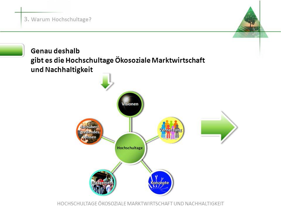 HOCHSCHULTAGE ÖKOSOZIALE MARKTWIRTSCHAFT UND NACHHALTIGKEIT 3. Warum Hochschultage? Genau deshalb gibt es die Hochschultage Ökosoziale Marktwirtschaft
