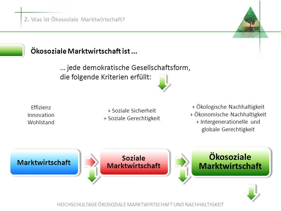 HOCHSCHULTAGE ÖKOSOZIALE MARKTWIRTSCHAFT UND NACHHALTIGKEIT Marktwirtschaft Soziale Marktwirtschaft Aktive Arbeitsmarktpolitik Sozialversicherungen Arbeitnehmerrechte Verteilungsorientierte Steuerpolitik ( ) 2.