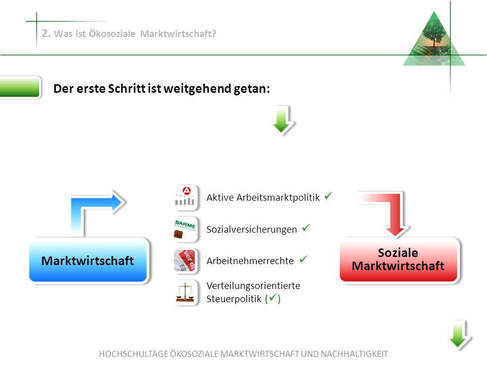 HOCHSCHULTAGE ÖKOSOZIALE MARKTWIRTSCHAFT UND NACHHALTIGKEIT Marktwirtschaft Soziale Marktwirtschaft Aktive Arbeitsmarktpolitik Sozialversicherungen Ar