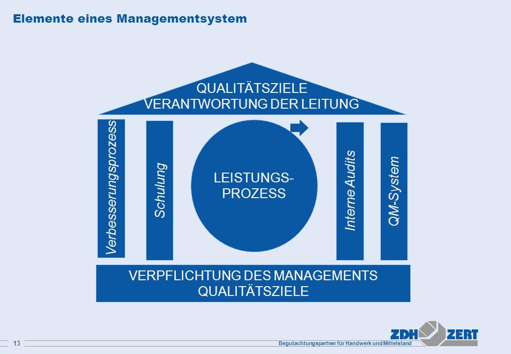 Begutachtungspartner für Handwerk und Mittelstand 13 Elemente eines Managementsystem LEISTUNGS- PROZESS QUALITÄTSZIELE VERANTWORTUNG DER LEITUNG VERPF