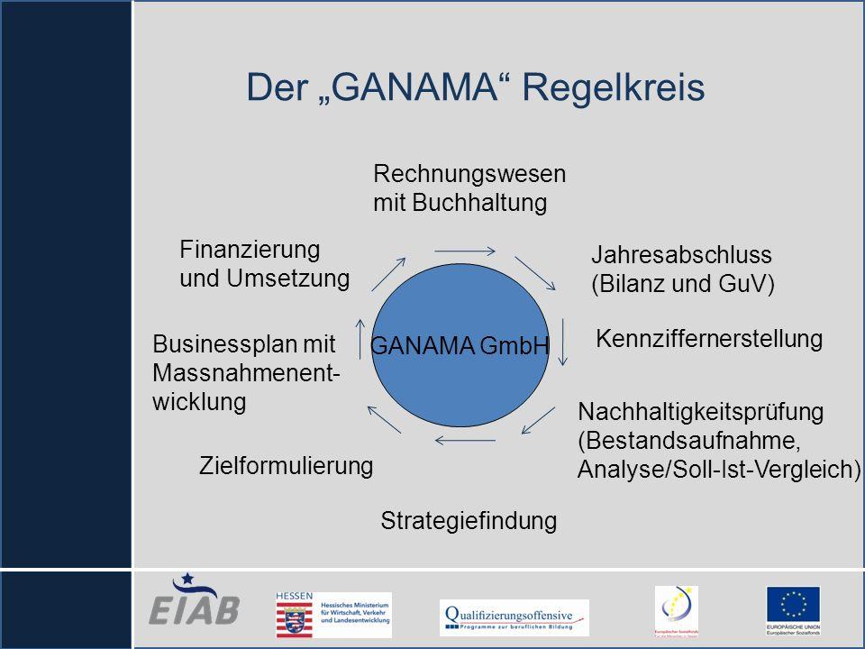 Der GANAMA Regelkreis Rechnungswesen mit Buchhaltung Jahresabschluss (Bilanz und GuV) Nachhaltigkeitsprüfung (Bestandsaufnahme, Analyse/Soll-Ist-Vergl