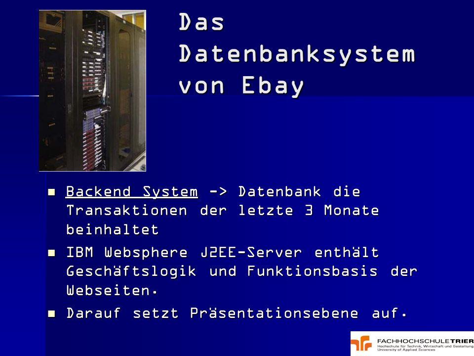 eBay-API-Architektur eBay-API-Architektur Application Programming Interface (API) stellt Zugang zu Daten.