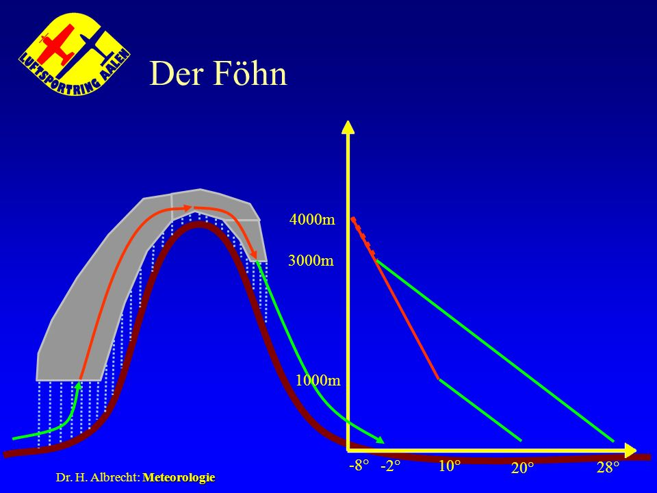 Meteorologie Dr. H. Albrecht: Meteorologie Der Föhn 20° 1000m 10° 4000m -8° -2° 3000m 28°