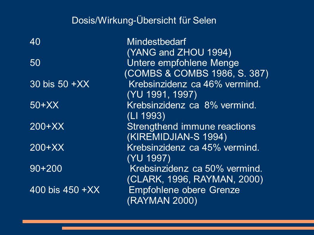 Dosis/Wirkung-Übersicht für Selen 40 Mindestbedarf (YANG and ZHOU 1994) 50 Untere empfohlene Menge (COMBS & COMBS 1986, S. 387) 30 bis 50 +XX Krebsinz