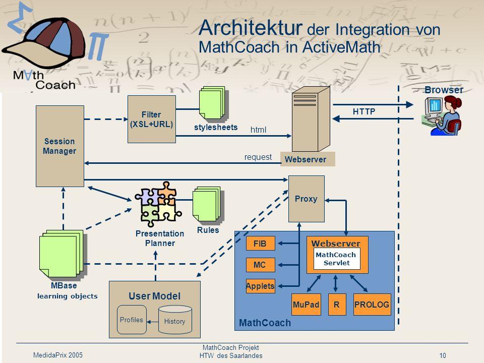 MedidaPrix 2005 MathCoach Projekt HTW des Saarlandes10 Architektur der Integration von MathCoach in ActiveMath FIB Presentation Planner Webserver Sess