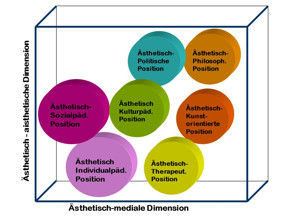 Ästhetisch-mediale Dimension Ästhetisch - aisthetische Dimension Ästhetisch- Kunst- orientierte Position Ästhetisch- Therapeut. Position Ästhetisch In