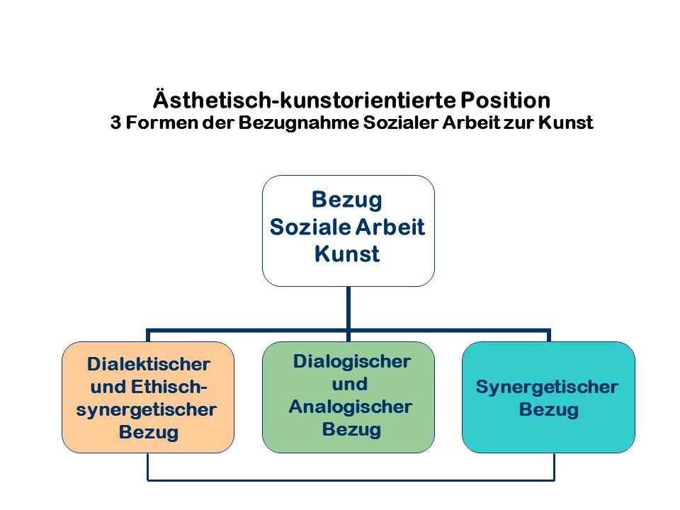 Ästhetisch-kunstorientierte Position 3 Formen der Bezugnahme Sozialer Arbeit zur Kunst Bezug Soziale Dialektischer und Ethisch- synergetischer Bezug S