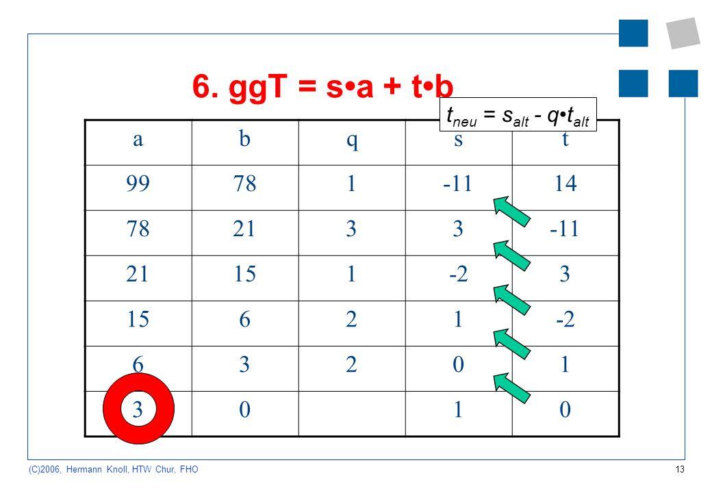 13 (C)2006, Hermann Knoll, HTW Chur, FHO 6. ggT = sa + tb abqst 99781-1114 782133-11 21151-23 15621-2 63201 3010 t neu = s alt - qt alt
