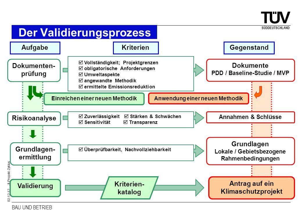 BAU UND BETRIEB SÜDDEUTSCHLAND 02-12-12 JI-Projekt-Zyklus Der Validierungsprozess Antrag auf ein Klimaschutzprojekt Dokumenten- prüfung Dokumente PDD