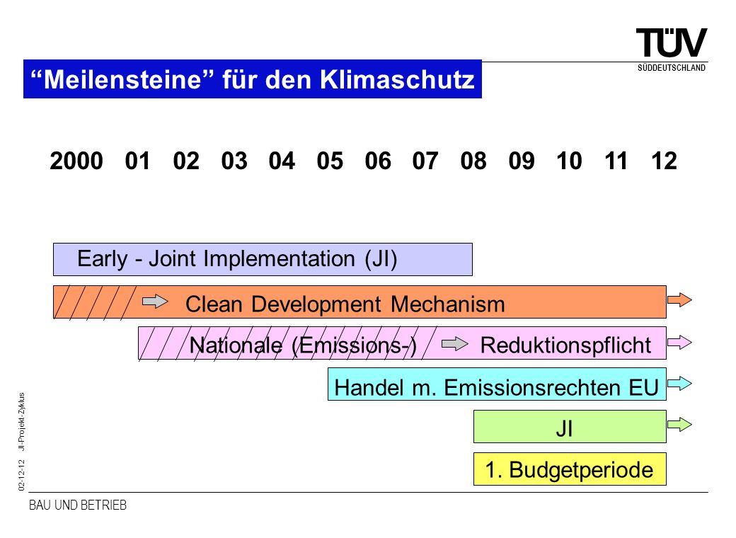 BAU UND BETRIEB SÜDDEUTSCHLAND 02-12-12 JI-Projekt-Zyklus Schema: Projektmechanismen (CDM) Investor Zertifizierung GHG-Reduzierung Rehabilitation Carbon Credits