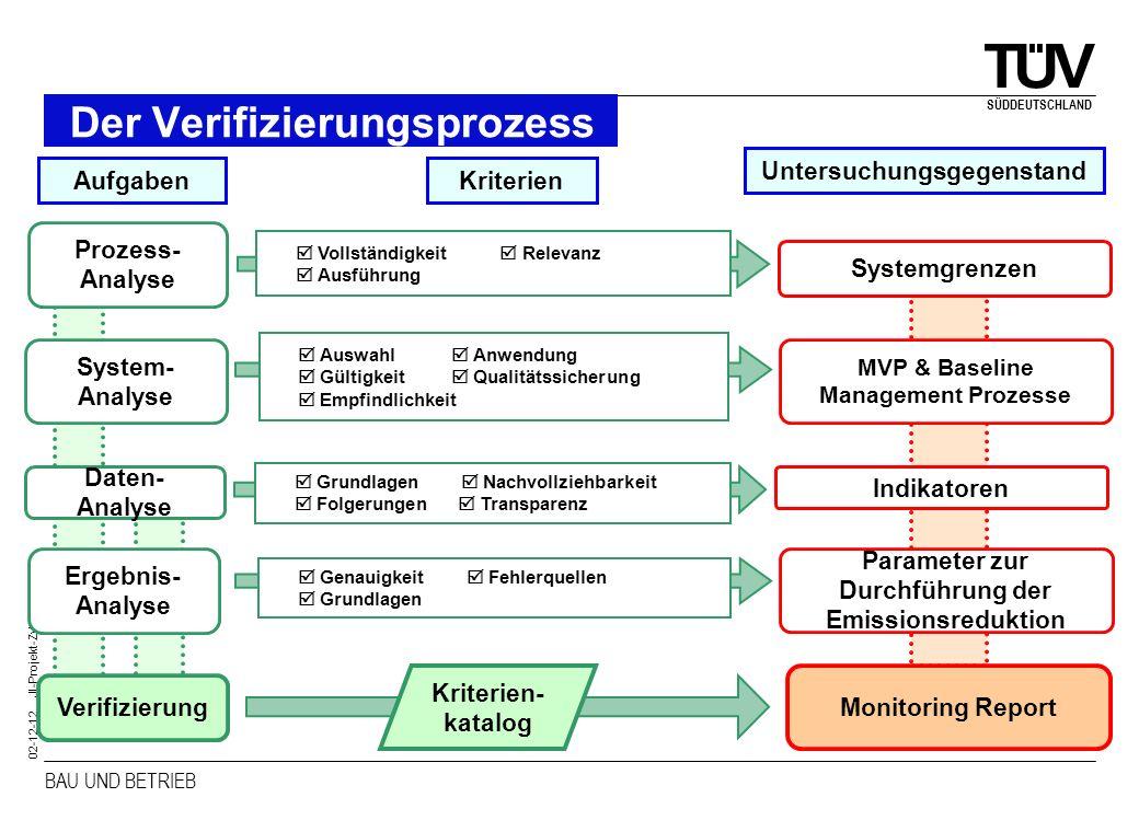 BAU UND BETRIEB SÜDDEUTSCHLAND 02-12-12 JI-Projekt-Zyklus Der Verifizierungsprozess Monitoring Report Prozess- Analyse Systemgrenzen Vollständigkeit R