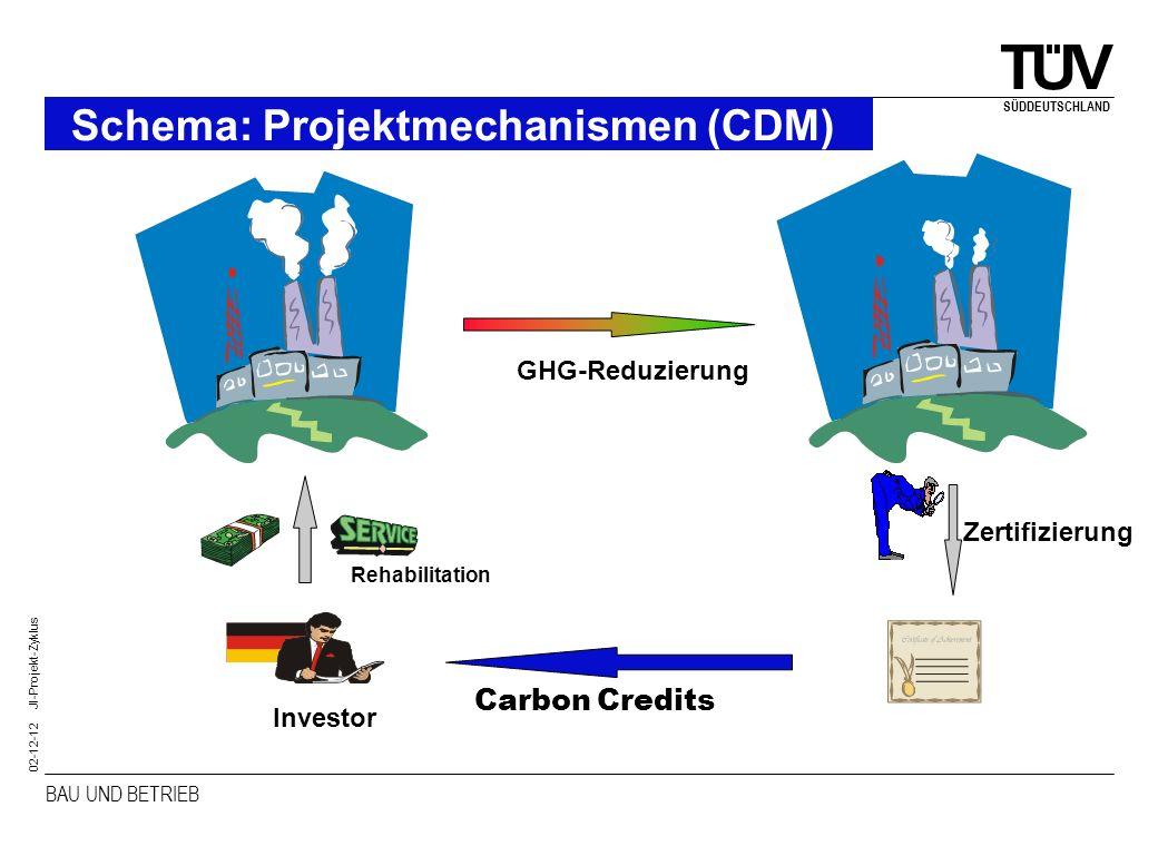 BAU UND BETRIEB SÜDDEUTSCHLAND 02-12-12 JI-Projekt-Zyklus Schema: Projektmechanismen (JI) CO 2 Land 1Land 2 (1)Investition (3) Übertrag von Emissionsrechten (2) Re- duktion in Projekt