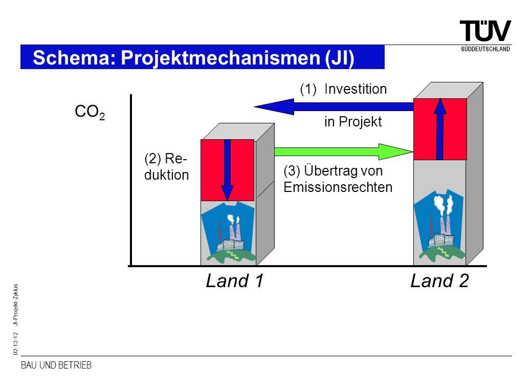 BAU UND BETRIEB SÜDDEUTSCHLAND 02-12-12 JI-Projekt-Zyklus TÜV Süddeutschland Empfänger Industrieland B Zertifikat Forward auf die AAU I N V E S T O R Industrieland A Investition ANNEX-B Teil der Finanzierun g vor 2008 Ab 2008 Emissions- reduktion Early JI-Mechanismus