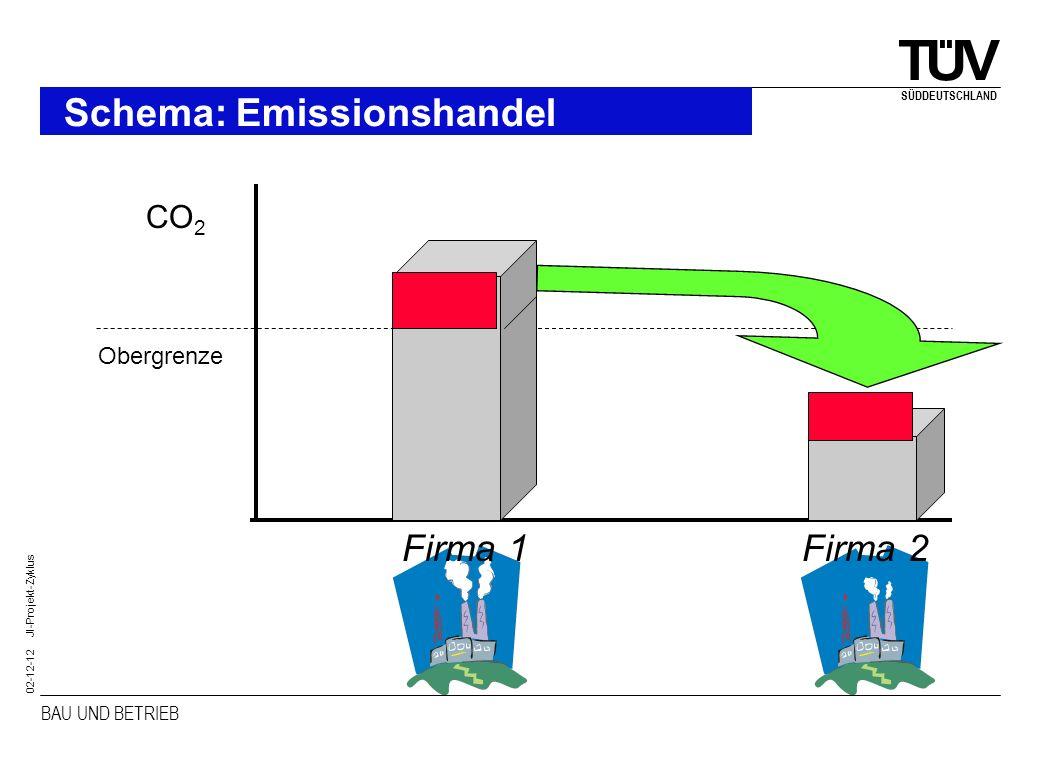 BAU UND BETRIEB SÜDDEUTSCHLAND 02-12-12 JI-Projekt-Zyklus Schema: Emissionshandel CO 2 Firma 1Firma 2 Obergrenze