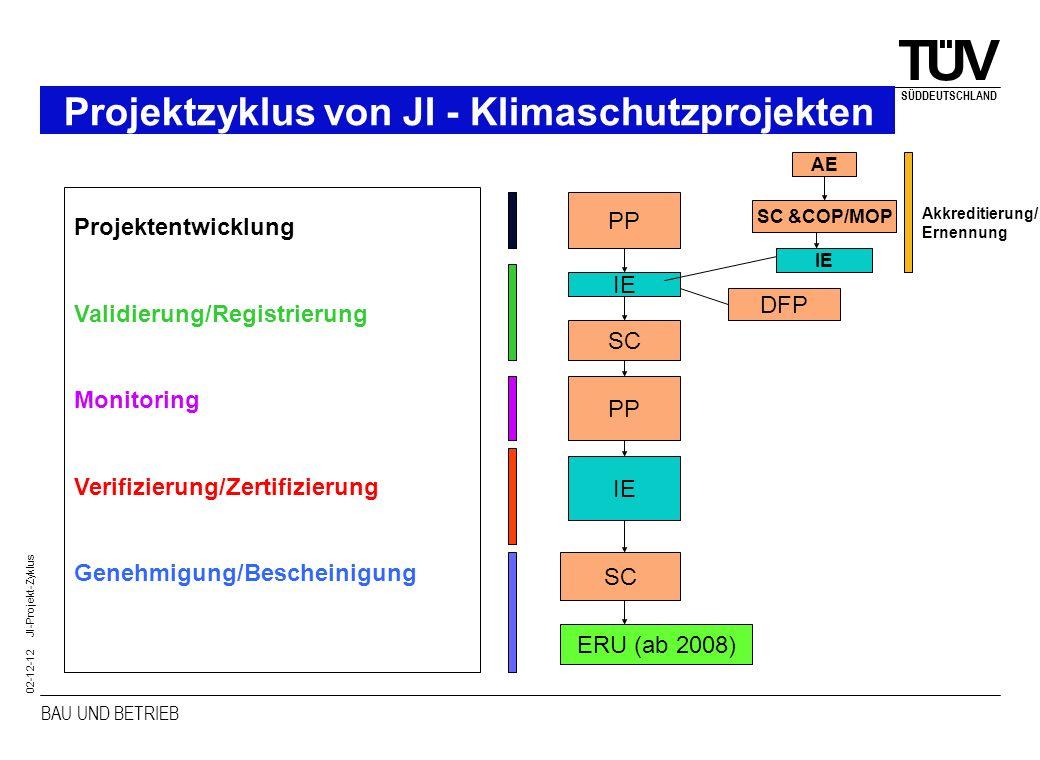 BAU UND BETRIEB SÜDDEUTSCHLAND 02-12-12 JI-Projekt-Zyklus Projektzyklus von JI - Klimaschutzprojekten Projektentwicklung Validierung/Registrierung Mon