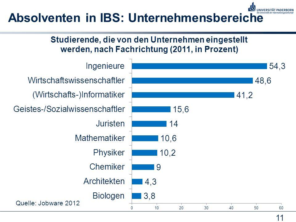 11 Absolventen in IBS: Unternehmensbereiche