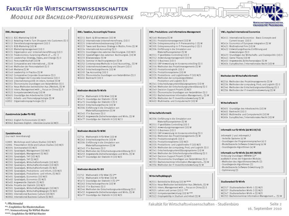 15 Module der Bachelor-Profilierungsphase