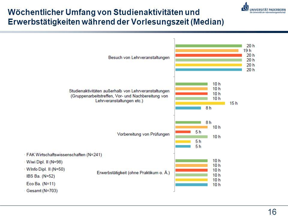 16 Wöchentlicher Umfang von Studienaktivitäten und Erwerbstätigkeiten während der Vorlesungszeit (Median)
