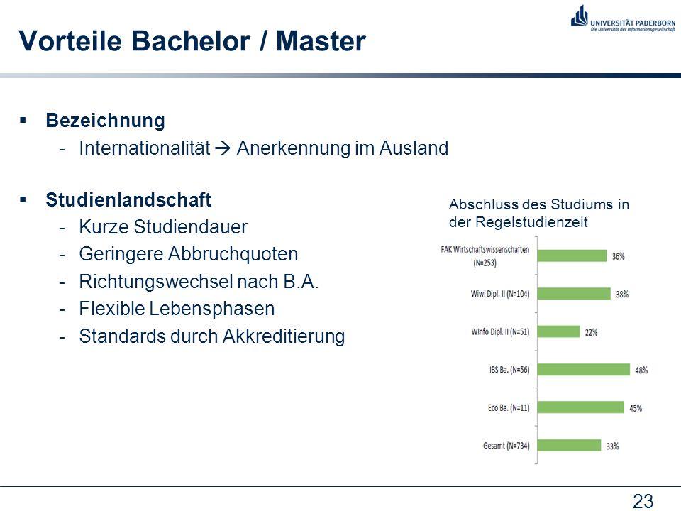 23 Vorteile Bachelor / Master Bezeichnung -Internationalität Anerkennung im Ausland Studienlandschaft -Kurze Studiendauer -Geringere Abbruchquoten -Ri